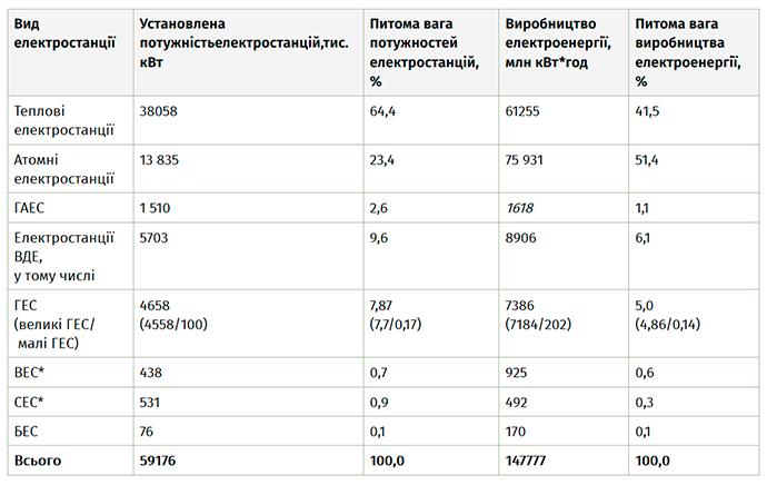 * - без урахування об'єктів відновлюваної електроенергетики, що знаходяться на тимчасово окупованій території АР Крим, загальною потужністю 494,87 МВт, з них: сонячні електростанції – 407,09 МВт та  вітроелектростанції – 87,768 МВт.